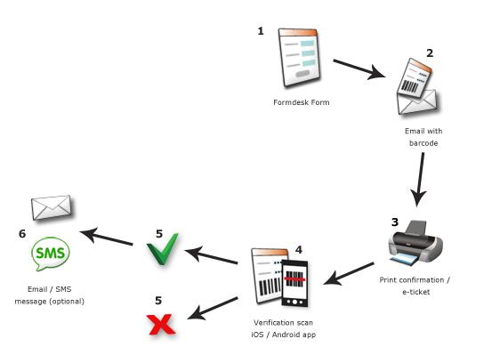 formdesk barcode scanner app - formdesk
